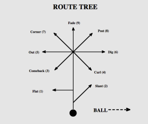 routetree